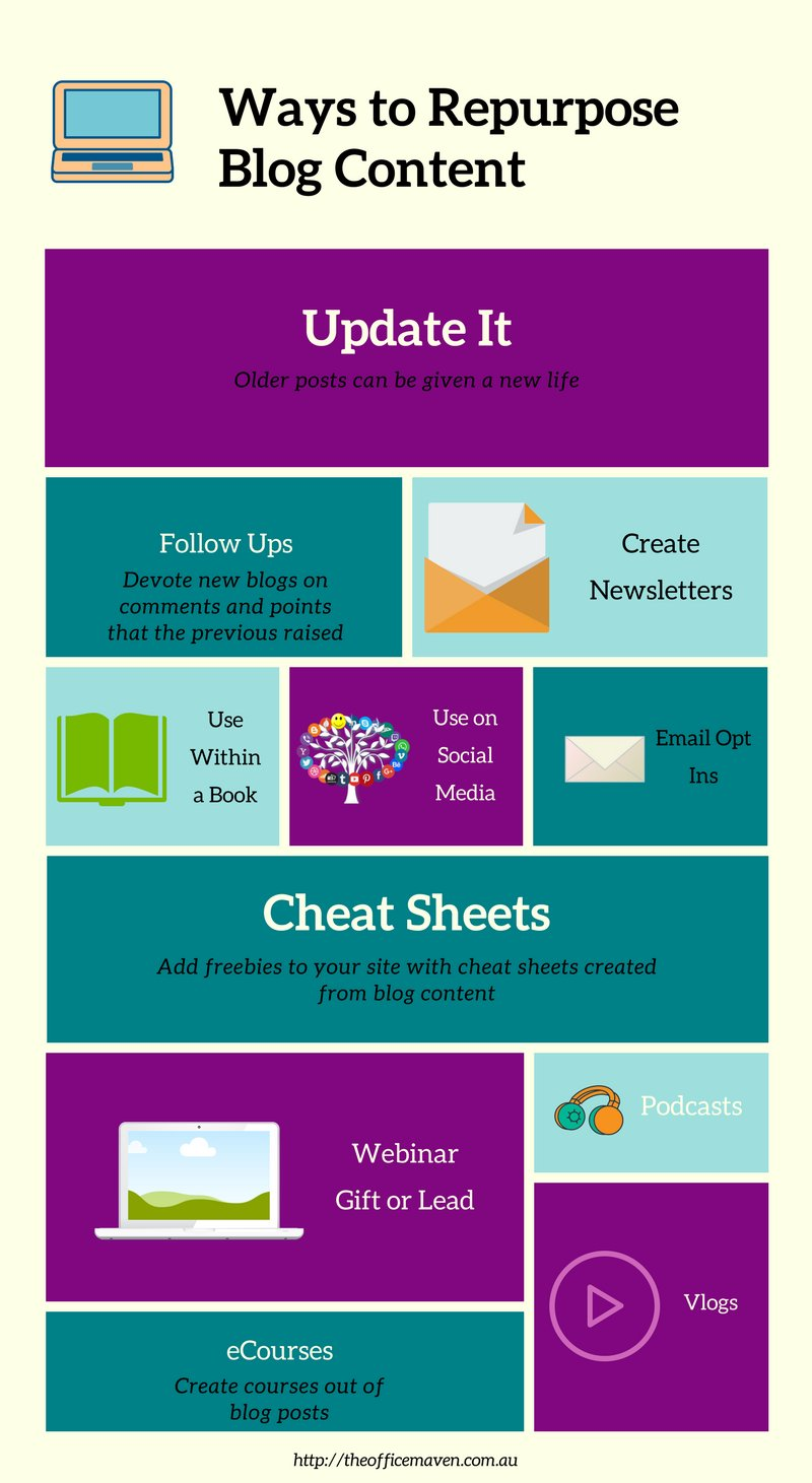 Infographic for uses for blog content